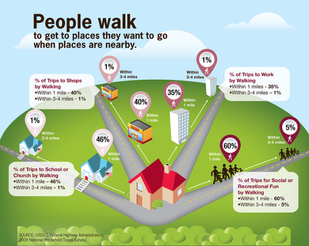 People_walk_to_get_to_places